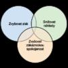 Cíle byznysu