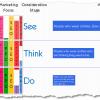 Grafické znázornění See Think Do Care strategie