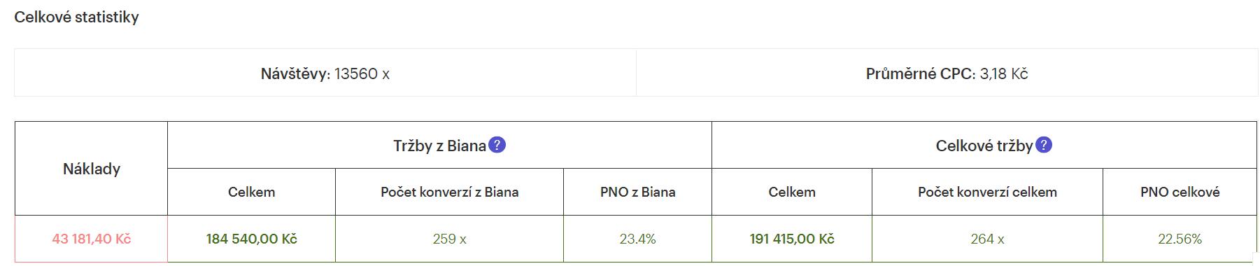 Tržby Biano