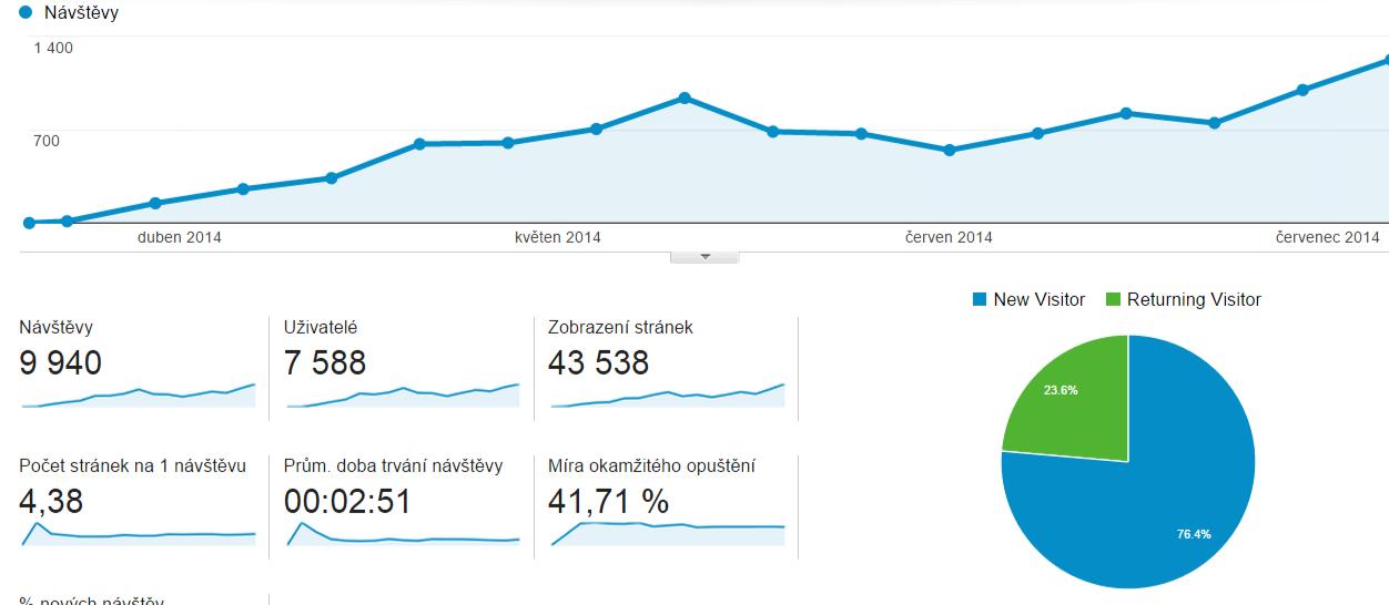 Během 4 měsíců od spuštění e-shopu s koupelnovým vybavením hezkakoupelna.cz se dostala cílená návštěvnost na hodnotu přes 1000 týdně. Automatizované importy, úpravy obsahu ze strany majitele a korekce z naší strany umožnili tento rychlý nárust.