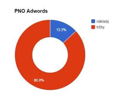 Ve Skliku se nám za dva předvánoční měsíce podařilo dosáhnout nádherného PNO (podílu nákladů k obratu) 3 %.