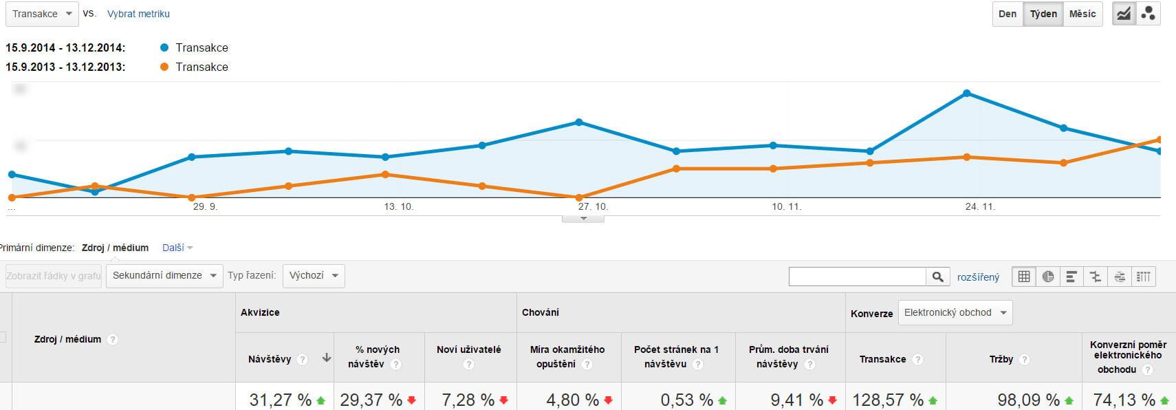 Porovnání transakcí a tržeb z Adwords kampaní