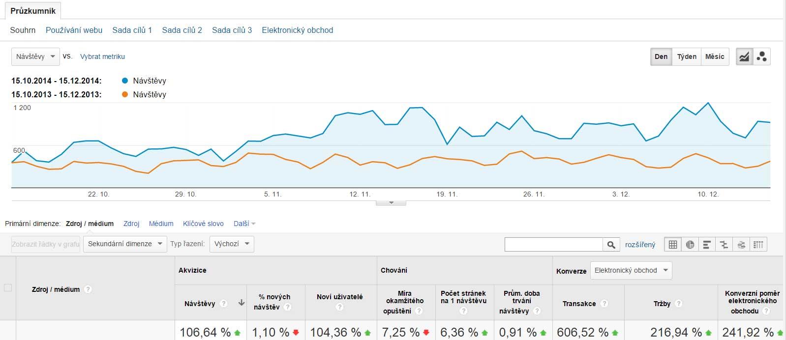 Kompletním předěláním webu se podařilo meziročně zvýšit konverzní poměr stránek o 243 %.