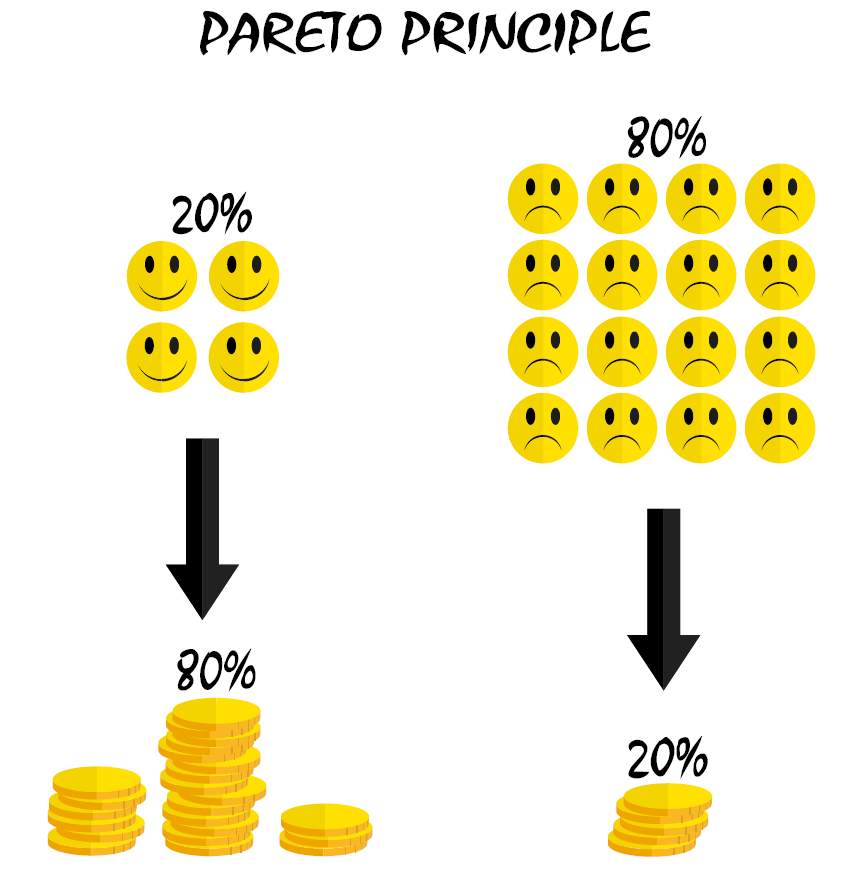 Paretovo pravidlo