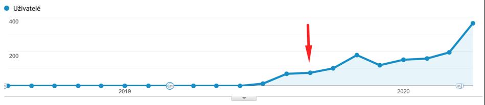 Content gap analýza výsledky