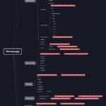 navrh-struktury