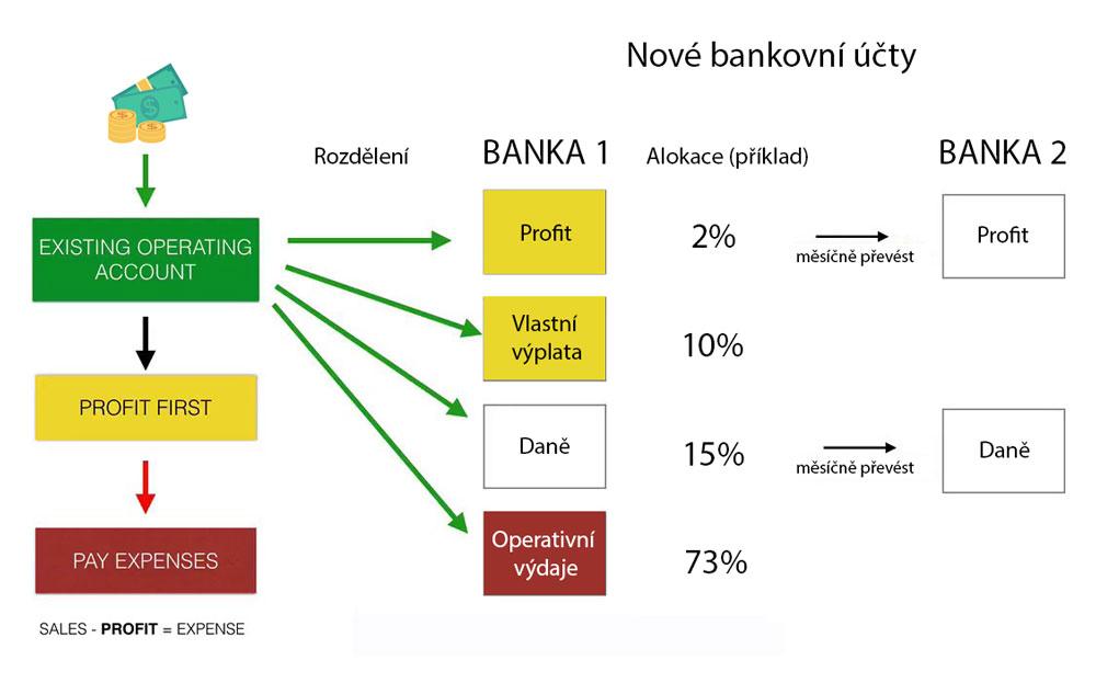 Profit first finannční řízení