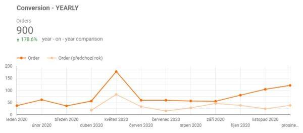 Konverze Google Analytics